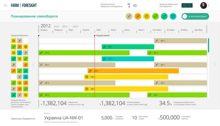 Екран аналітики впливу дій на врожайність і продажів по культурі, з'явився тільки в останній версії