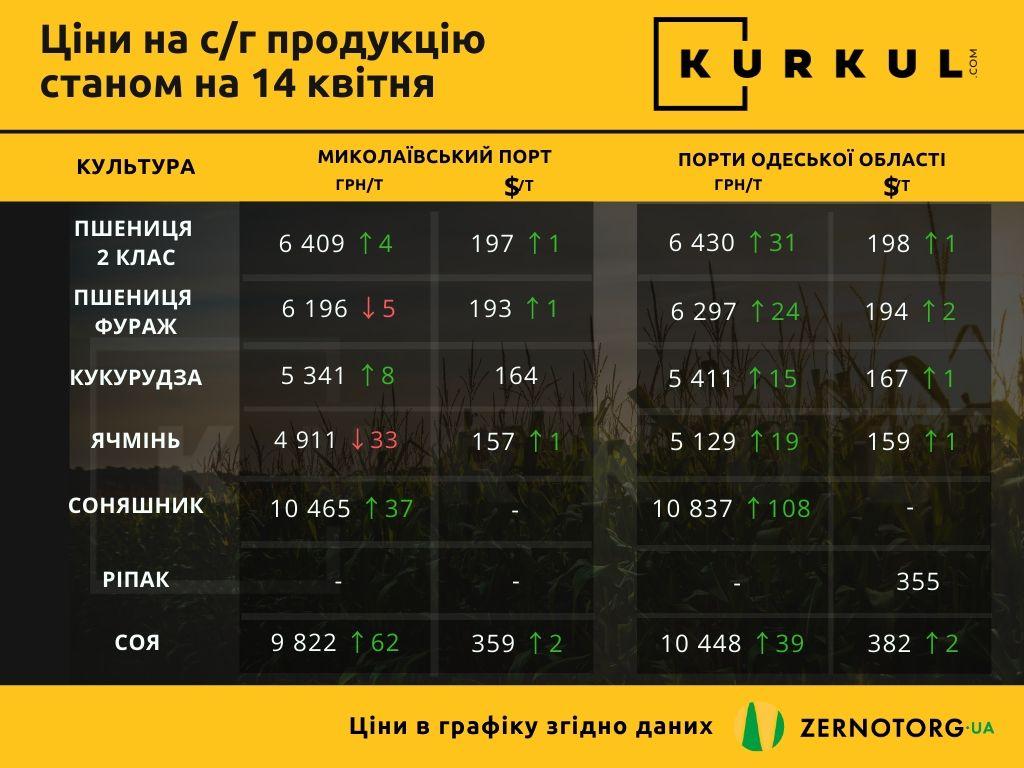 Kurkul.com