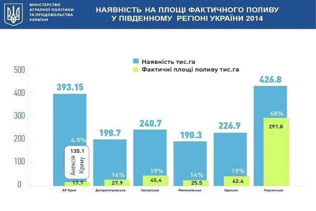 В Україні стартує проект по зрошенню