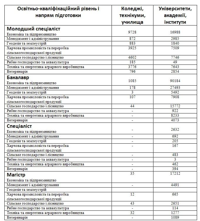 Кількість студентів за напрямками и підготовки  на поч. 2016/17 навчального року, УАК