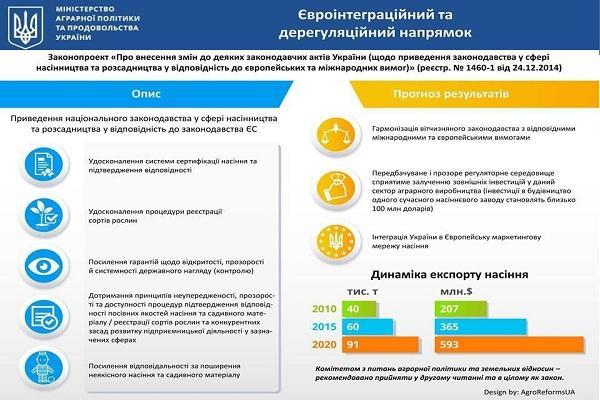 Новий законопроект дозволить наростити експорт насіння до $600 млн — Павленко