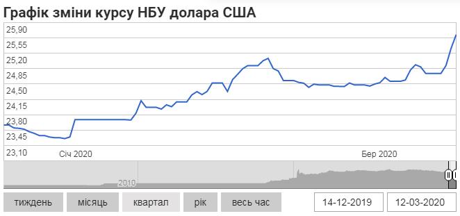 Графік зміни курсу НБУ долара США (minfin.com.ua)