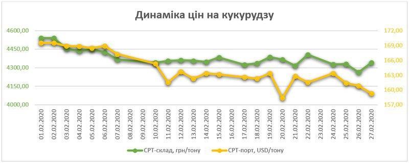 Динаміка цін на кукурудзу в Україні за лютий (zernotorg.ua)