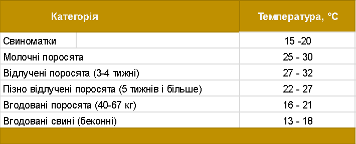 Таблиця 1. Оптимальні температурні режими для утримання різних вікових категорій свиней
