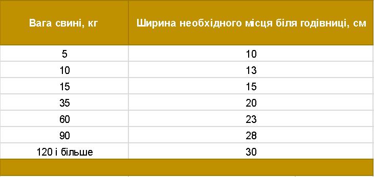 Таблиця2.Ширина місця біля годівниці залежно від ваги свині