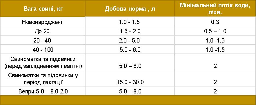 Таблиця 3.Мінімальна добова норма води на тварину залежно від її ваги