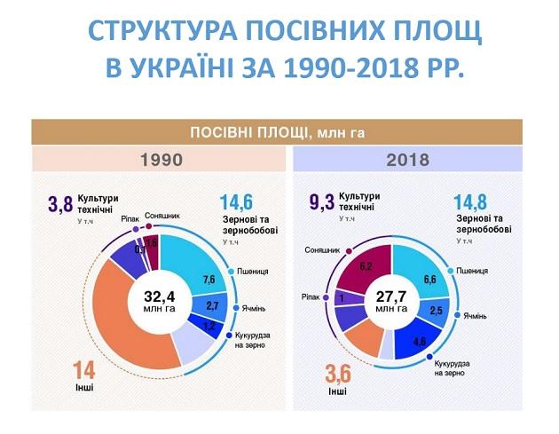 Структура посівних площ в Україні 1990-2018 рр.