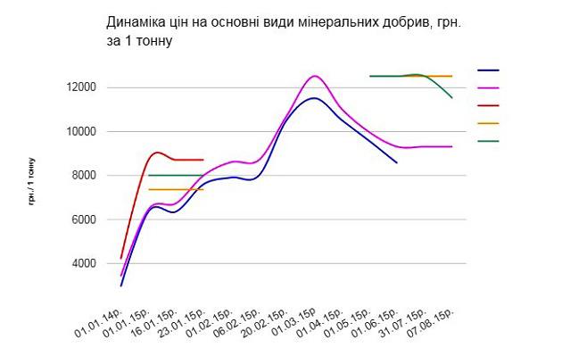Динаміка цін на міндобрива за даними ДУ «Інститут охорони ґрунтів України» станом на 07.08.2015