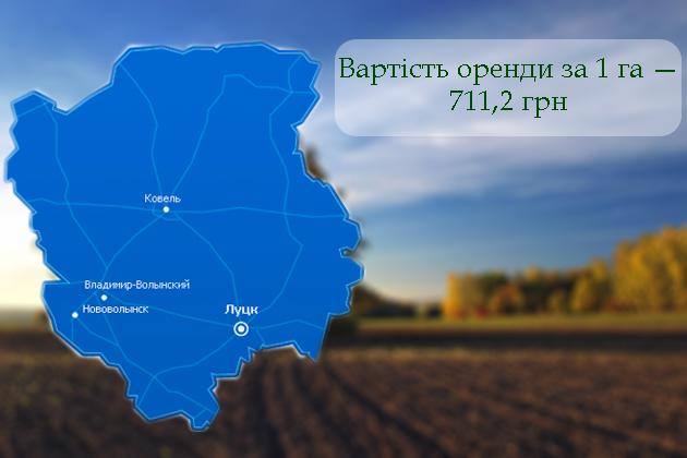 Остання в рейтингу — Волинська область