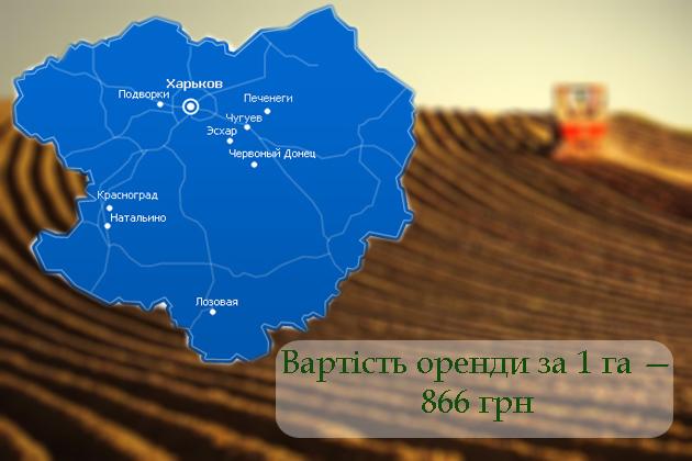 Харківська область, займає шосте місце в рейтингу ТОП-10 найдорожчих областей з оплатою оренди землі