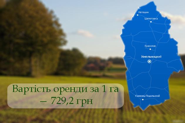 Вартість оренди за 1 га в Хмельницькій області — 729,2 грн