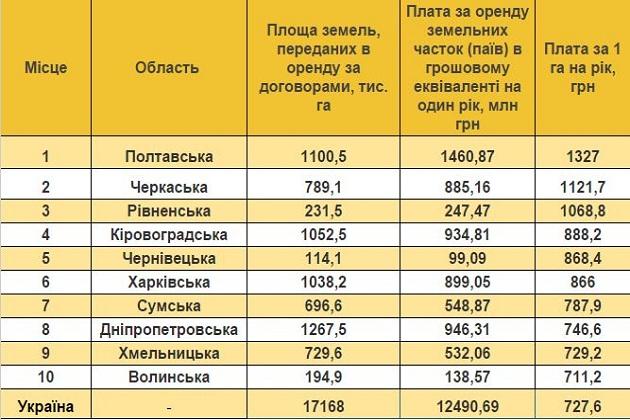 ТОП 10 областей України з найдорожчою орендною платою на землю