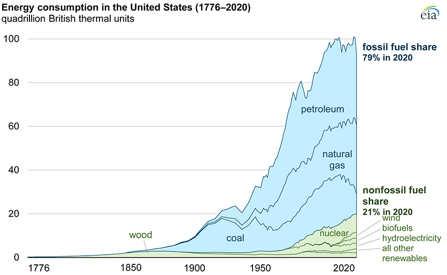 Cпоживання енергії в Сполучених Штатах (1776-2020 рр). Джерело: eia.gov