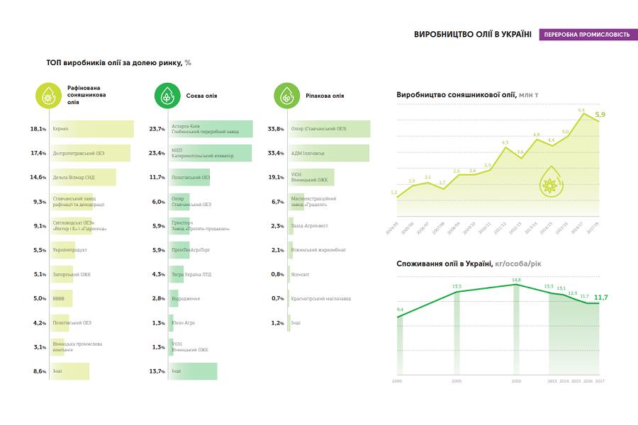 Джерело даних: інфографічний довідник «Агробізнес України 2017/18». Для збільшення натисність на зображення