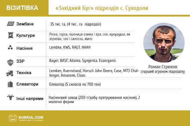 західний буг, візитівка, інформація, дані, про компанію