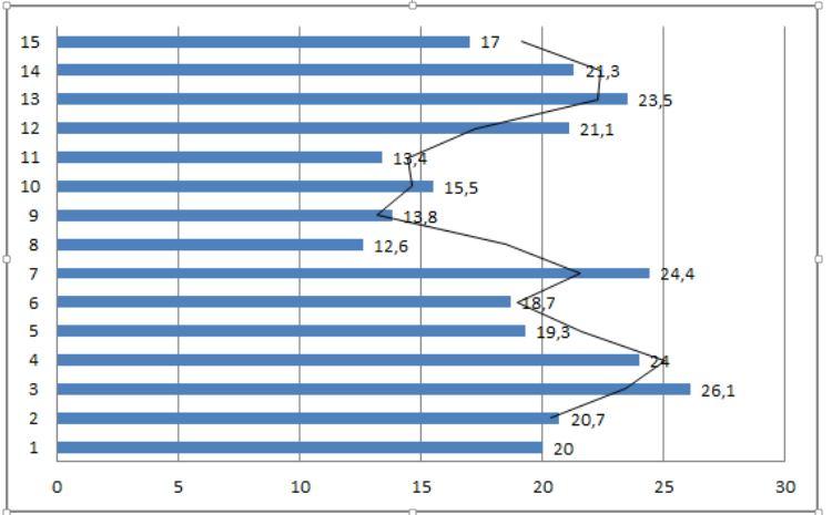 Запаси вологи у ґрунті по сидератах у шарі 0—20 см на 30-й день після сівби (29.08.2017 р.), мм