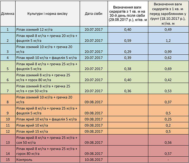 Біометричні показники посівів сидератів