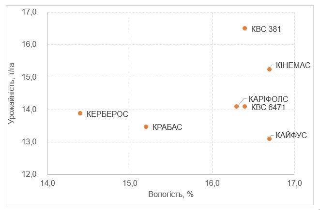 Рис. 3. Результати урожайності гібридів кукурудзи KWS при вирощувані на крапельному зрошенні