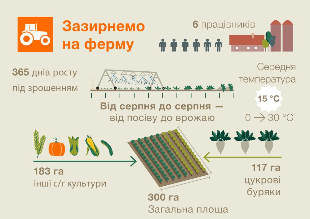 Візитівка ферми