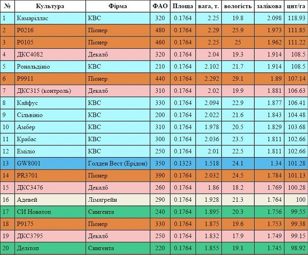 Більш детально з показниками кожного зі 135 гібридів та результатами «змагань» можна ознайомитися у таблиці.