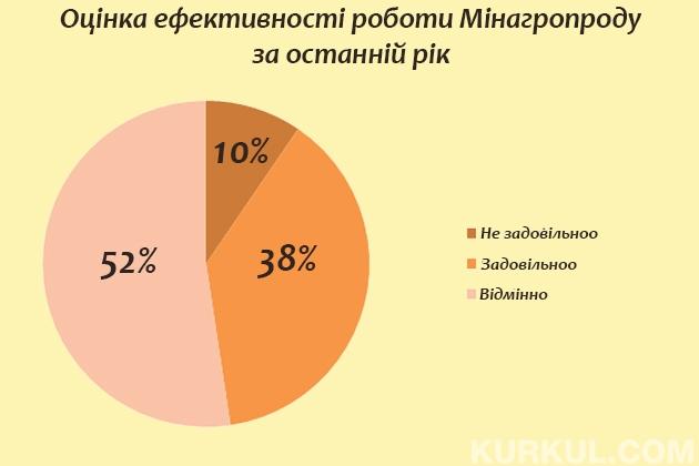 Експерти позитивно оцінили роботу Мінагропроду