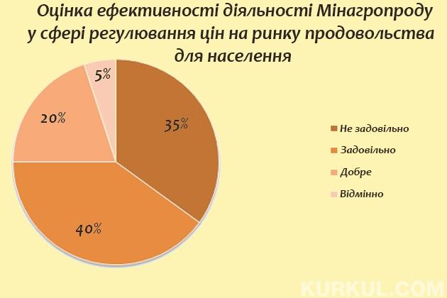 Ефективність діяльності Мінагропроду у сфері регулювання цін