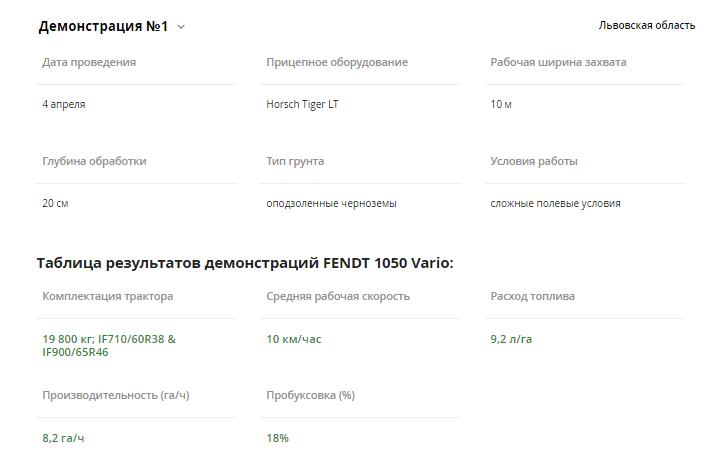 Результати демонстрації Fendt 1050 Vario у Львівській області