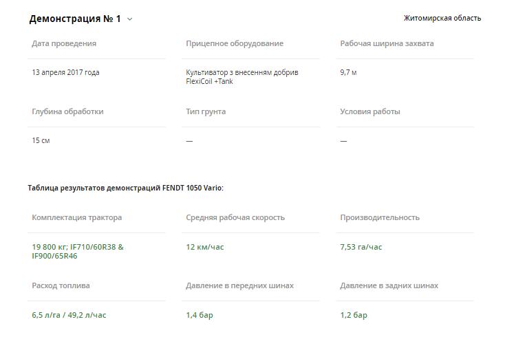 Результати першої демонстрації Fendt 1050 Vario у Житомирській області