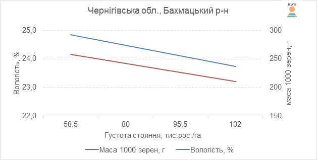 Рис. 7 Вологовіддача гібрида КАНЬЙОНС ФАО 230 залежно від маси 1000 зерна, 2017 р.