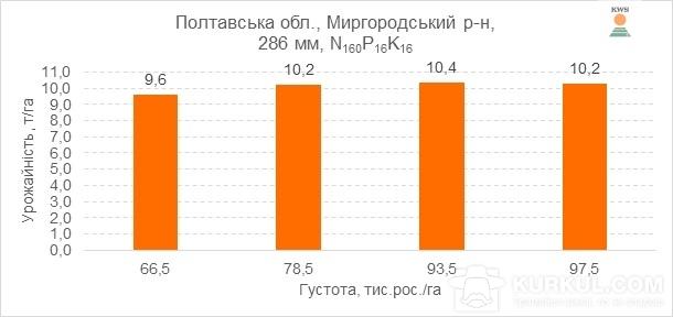 Рис. 2. Урожайність гібрида КВС 2370 ФАО 280 за різних густот вирощування, 2016 р.