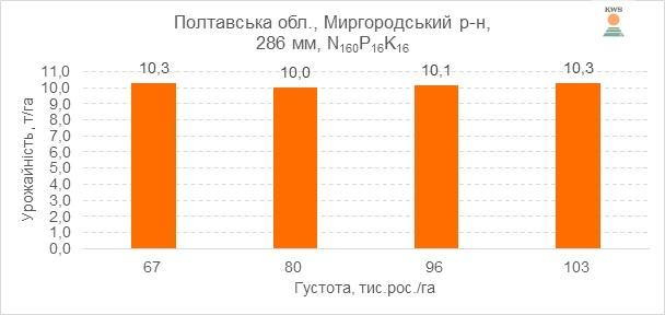 Рис. 4. Урожайність гібрида КЕЛТІКУС ФАО 270 за різних густот вирощування, 2016 р.