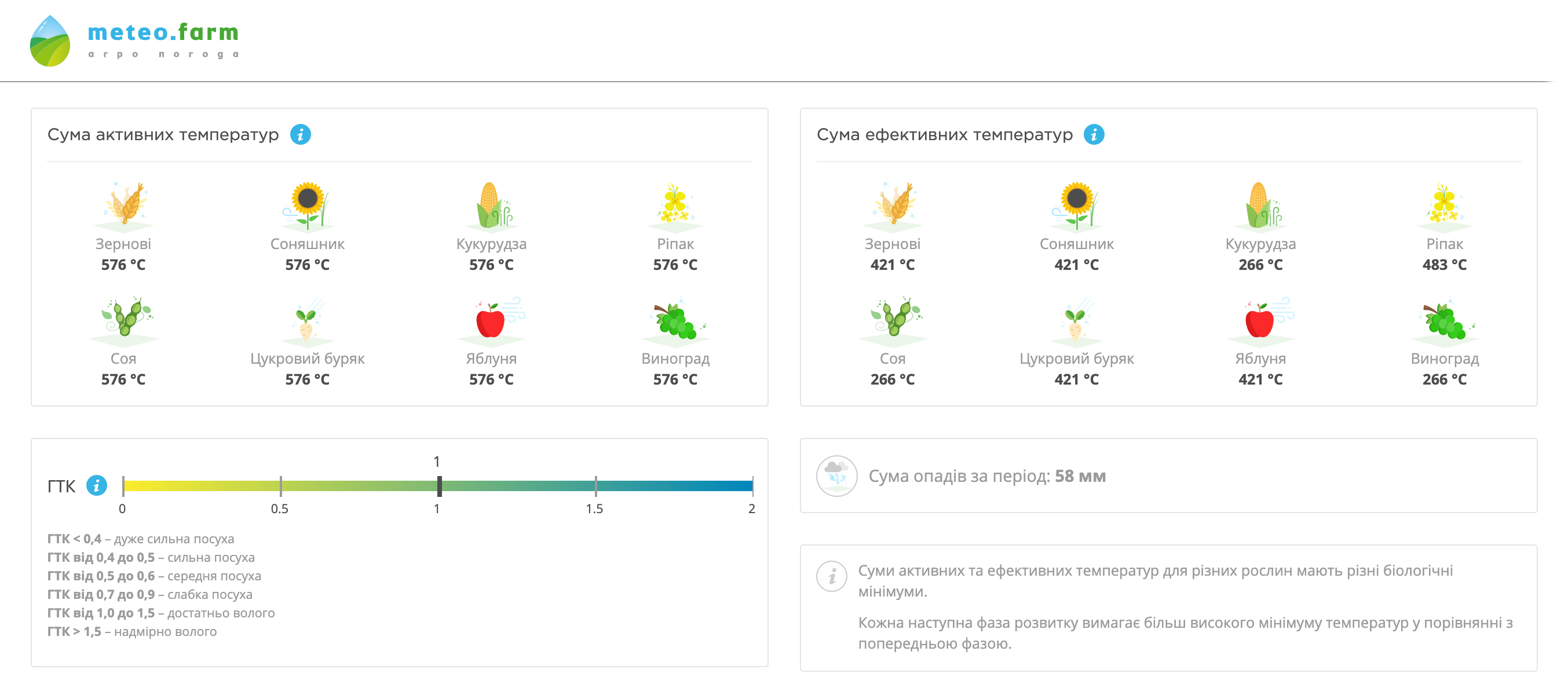 Відображення сум активних та ефективних температур у погодному сервісі Метео Фарм