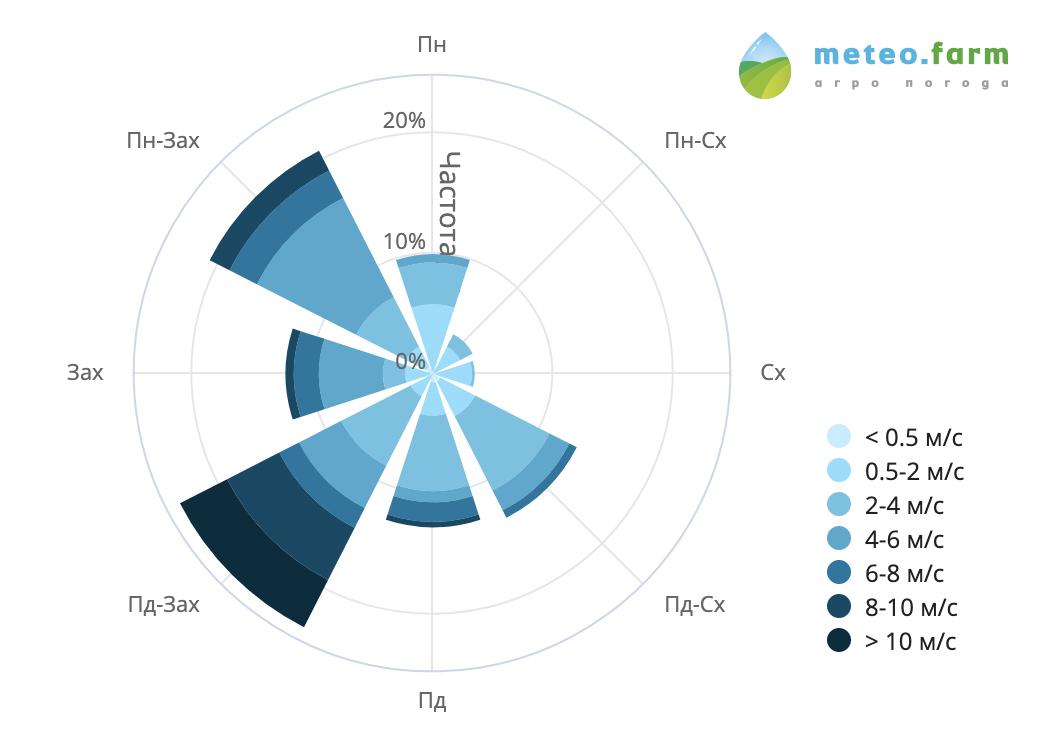 Векторна діаграма рози вітрів від Meteo.Farm