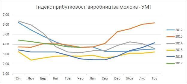 Український молочний індекс, ФАО
